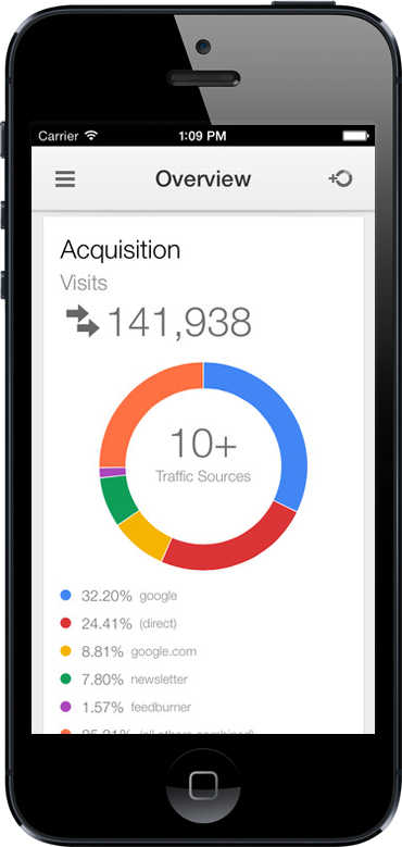 Google Analytics for iOS App