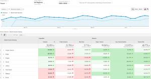 Benchmarking Report in Google Analytics