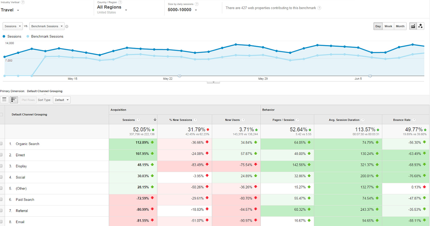 Benchmarking Report in Google Analytics