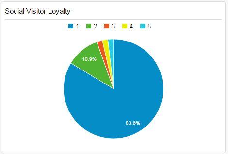 Social Visitor Loyalty Widget