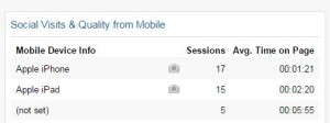 Social Visits from Mobile