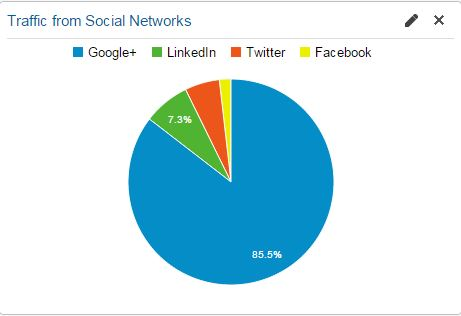 Traffic from Social Networks