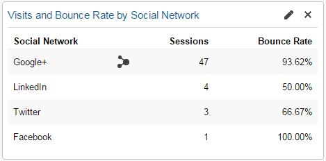 Visits and Bounce Rate by Social Network