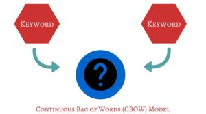 Continuous Bag of Words (CBOW)