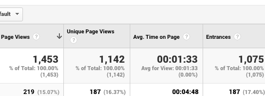 Average time on page in Google Analytics