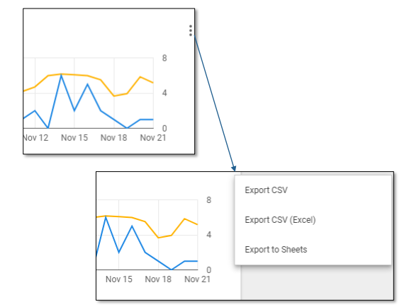 Export data from a chart in Google Data Studio