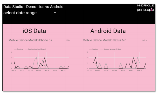 Grouping widgets in Google Data Studio