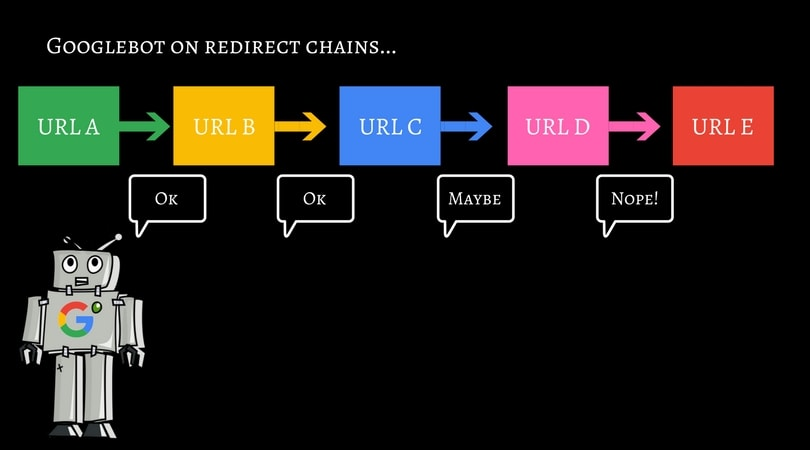 Chain redirects and SEO
