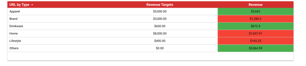 CASE Function -Revenue Targets in Data Studio