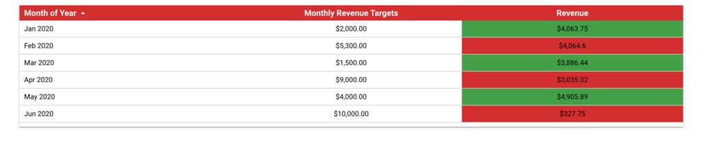 Monthly Revenue Targets using the Case Statement in Data Studio